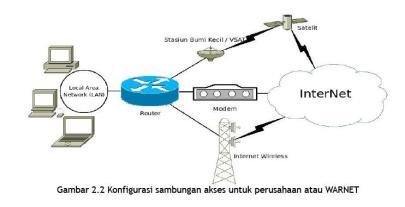konfigurasi-sambungan-akses