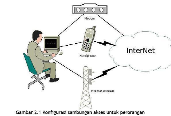 konfigurasi